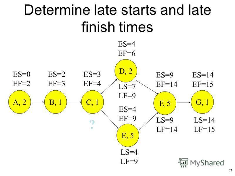 21 Determine late starts and late finish times ES=9 EF=14 ES=14 EF=15 ES=0 EF=2 ES=2 EF=3 ES=3 EF=4 ES=4 EF=9 ES=4 EF=6 A, 2B, 1 C, 1 D, 2 E, 5 F, 5 G, 1 LS=14 LF=15 LS=9 LF=14 LS=4 LF=9 LS=7 LF=9 ?