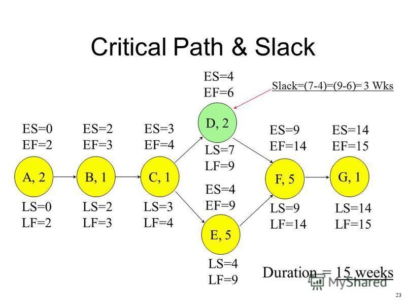 23 Critical Path & Slack ES=9 EF=14 ES=14 EF=15 ES=0 EF=2 ES=2 EF=3 ES=3 EF=4 ES=4 EF=9 ES=4 EF=6 A, 2B, 1 C, 1 D, 2 E, 5 F, 5 G, 1 LS=14 LF=15 LS=9 LF=14 LS=4 LF=9 LS=7 LF=9 LS=3 LF=4 LS=2 LF=3 LS=0 LF=2 Duration = 15 weeks Slack=(7-4)=(9-6)= 3 Wks