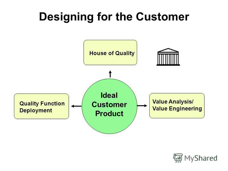 Designing for the Customer Quality Function Deployment Value Analysis/ Value Engineering Ideal Customer Product House of Quality