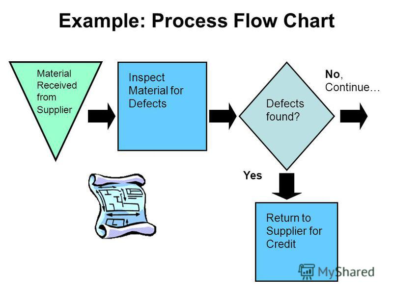 Example: Process Flow Chart Material Received from Supplier Inspect Material for Defects Defects found? Return to Supplier for Credit Yes No, Continue…