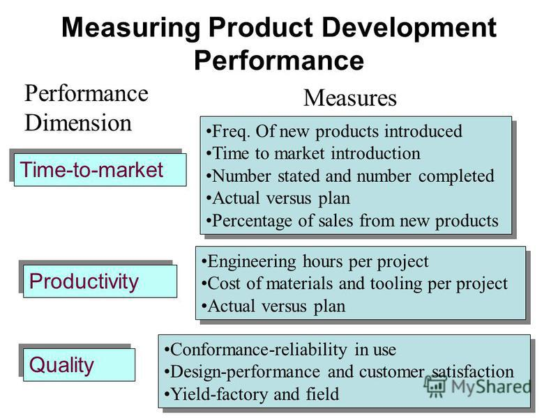 Measuring Product Development Performance Measures Freq. Of new products introduced Time to market introduction Number stated and number completed Actual versus plan Percentage of sales from new products Freq. Of new products introduced Time to marke
