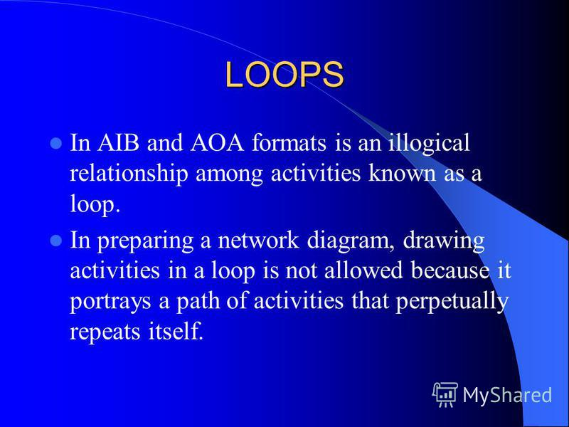 LOOPS In AIB and AOA formats is an illogical relationship among activities known as a loop. In preparing a network diagram, drawing activities in a loop is not allowed because it portrays a path of activities that perpetually repeats itself.