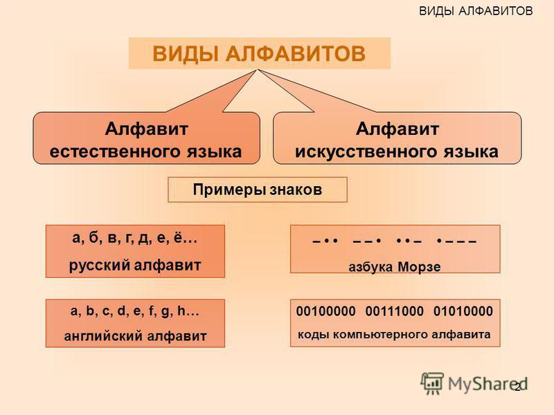 2 Алфавит естественного языка Алфавит искусственного языка а, б, в, г, д, е, ё… русский алфавит a, b, c, d, e, f, g, h… английский алфавит – – – – – – – азбука Морзе 00100000 00111000 01010000 коды компьютерного алфавита Примеры знаков