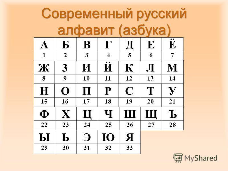 Современный русский алфавит (азбука) Ж3ИЙКЛМ 891011121314 НОПРСТУ 15161718192021 ФXЦЧШЩЪ 22232425262728 ЫЬЭЮЯ 2930313233 АБВГДЕЁ 1234567