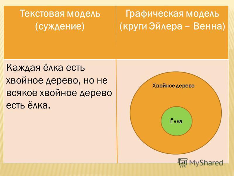 Текстовая модель (суждение) Графическая модель (круги Эйлера – Венна) Каждая ёлка есть хвойное дерево, но не всякое хвойное дерево есть ёлка. Хвойное дерево Ёлка