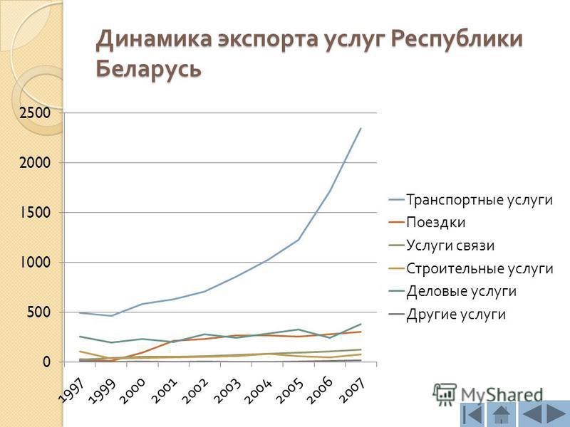 Динамика экспорта услуг Республики Беларусь