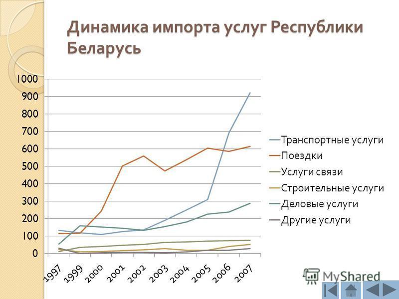 Динамика импорта услуг Республики Беларусь