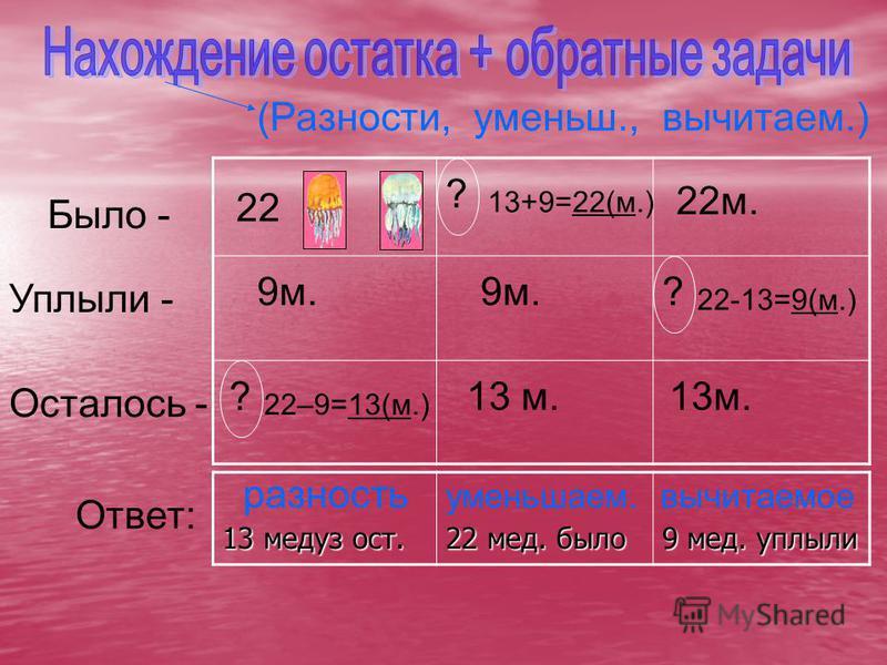 Было - Уплыли - Осталось - 22 9 м. ? 22–9=13(м.) ? 9 м. 13 м. 13+9=22(м.) ? 22 м. 13 м. 22-13=9(м.) 13 медуз ост. 22 мед. было 9 мед. уплыли Ответ: (Разности, разность уменьш., уменьшаем. вычитаем.) вычитаемое