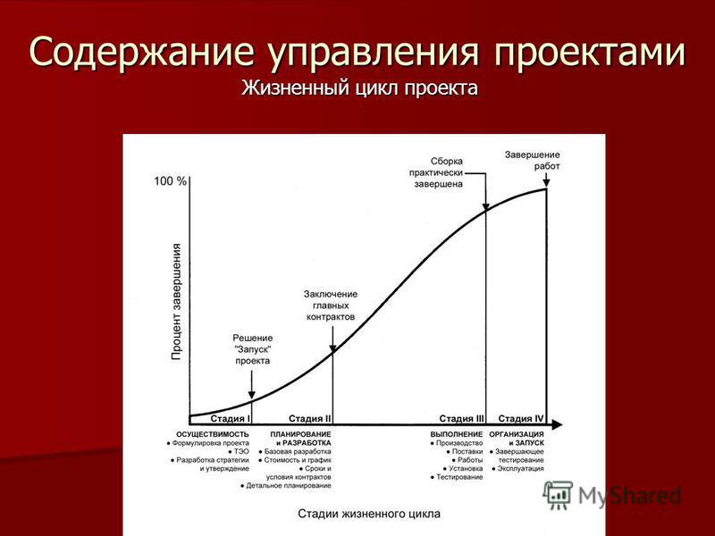 Содержание управления проектами Жизненный цикл проекта