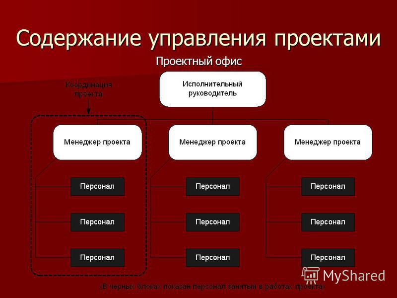 Содержание управления проектами Проектный офис