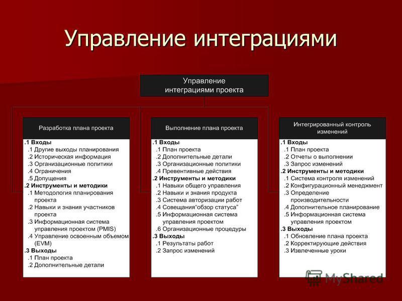 Управление интеграциями