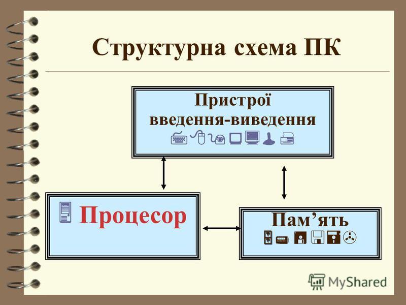 Структурна схема ПК Память Пристрої введення-виведення Процесор