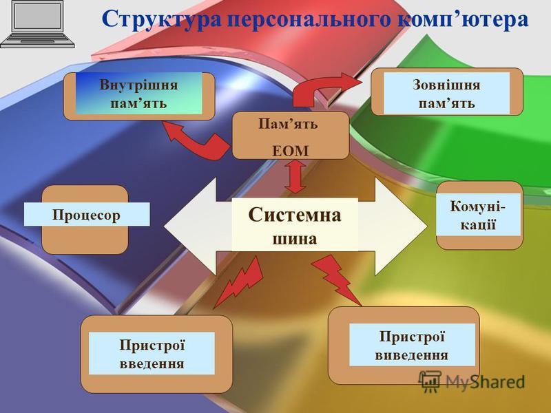 Структура персонального компютера Системна шина Внутрішня память Зовнішня память Память ЕОМ Процесор Пристрої введення Комуні- кації Пристрої виведення
