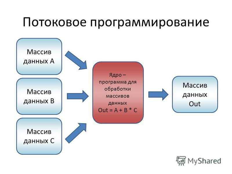 Потоковое программирование Массив данных A Массив данных B Массив данных C Ядро – программа для обработки массивов данных Out = A + B * C Массив данных Out