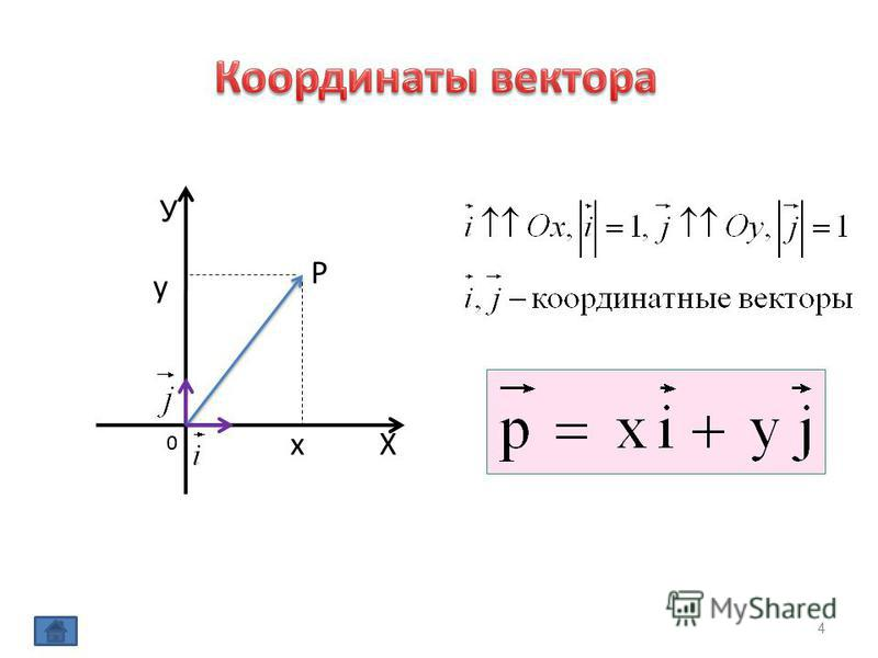 У Х 0 x P y 4