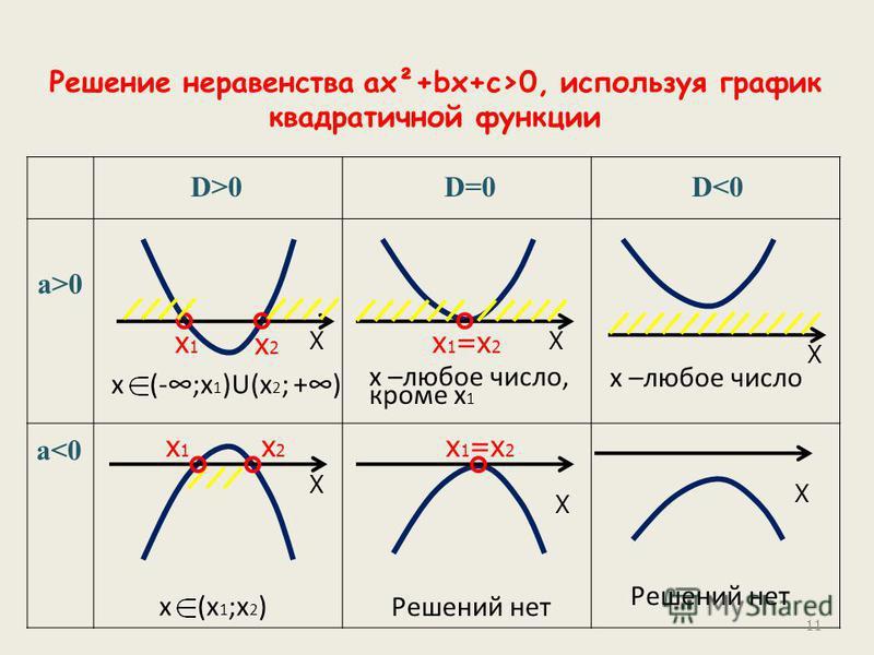 Решение неравенства ах²+bх+с>0, используя график квадратичной функции X x1x1 x2x2 D>0D=0D<0 a>0 a<0 x (-;x 1 )U(x 2 ; +) X x 1 =x 2 x –любое число, кроме x 1 x –любое число X x1x1 x2x2 x (x 1 ;x 2 ) X X x 1 =x 2 Решений нет X 11