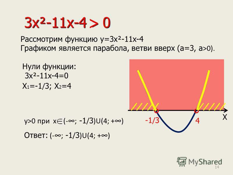 3x²-11x-4 > 0 Рассмотрим функцию y=3x²-11x-4 Графиком является парабола, ветви вверх (а=3, а >0). Нули функции: 3x²-11x-4=0 X 1 =-1 / 3; X 2 =4 X -1/3-1/3 4 Ответ: (-; -1 / 3 )U(4; +) < y>0 при x (-; -1 / 3 )U(4; +) 14
