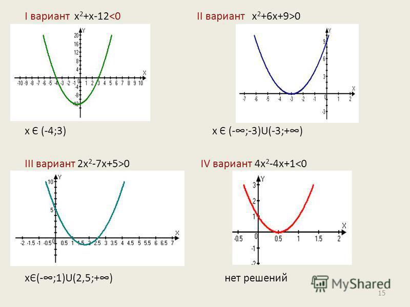 Ι вариант х 2 +х-12 0 х Є (-4;3) х Є (-;-3)U(-3;+) ΙΙΙ вариант 2 х 2 -7 х+5>0 ΙV вариант 4 х 2 -4 х+1<0 хЄ(-;1)U(2,5;+) нет решений 15