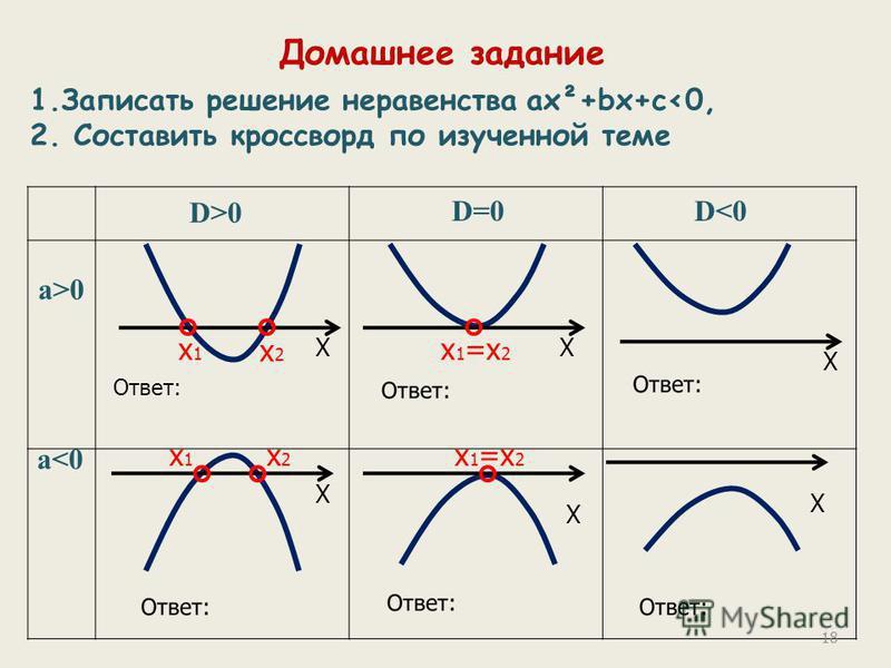 Домашнее задание 1. Записать решение неравенства ах²+bх+с<0, 2. Составить кроссворд по изученной теме X x1x1 x2x2 D>0 D=0D<0 a>0 a<0 Ответ: X x 1 =x 2 X x1x1 x2x2 X X X 18