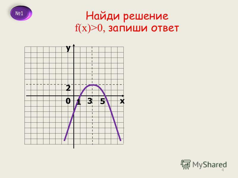 Найди решение f(x)>0, запиши ответ у х 0 2 3 5 1 4