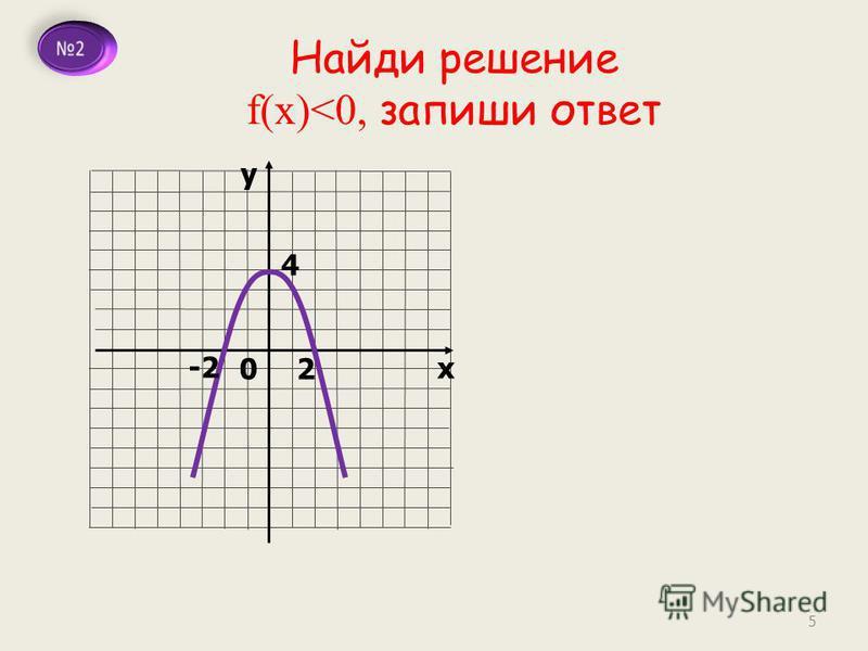 у х 0 4 2 Найди решение f(x)<0, запиши ответ -2 5