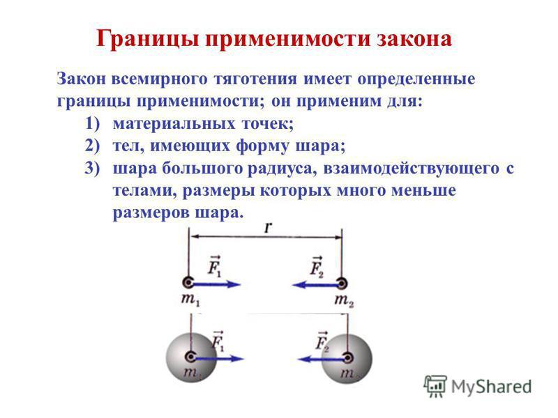 Границы применимости закона Закон всемирного тяготения имеет определенные границы применимости; он применим для: 1)материальных точек; 2)тел, имеющих форму шара; 3)шара большого радиуса, взаимодействующего с телами, размеры которых много меньше разме