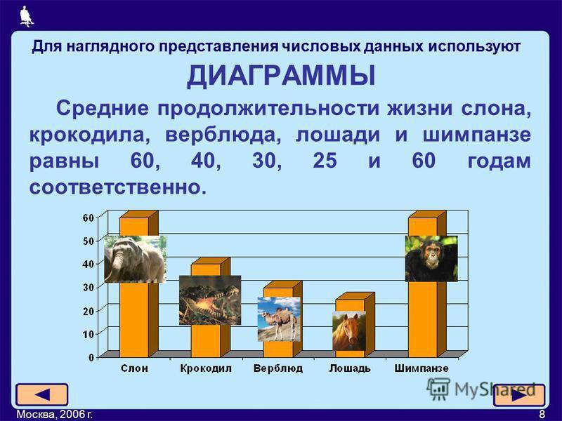 Москва, 2006 г.8 ДИАГРАММЫ Средние продолжительности жизни слона, крокодила, верблюда, лошади и шимпанзе равны 60, 40, 30, 25 и 60 годам соответственно. Для наглядного представления числовых данных используют