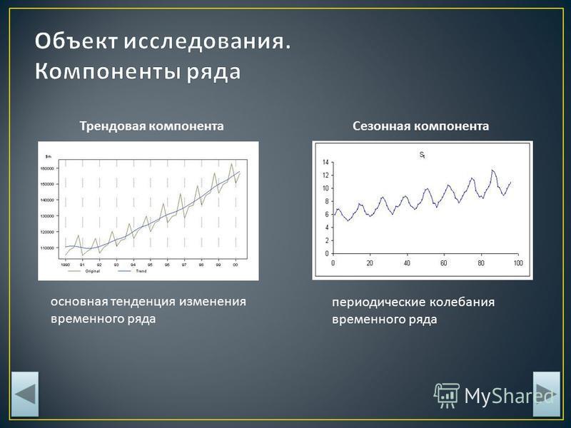Трендовая компонента Сезонная компонента основная тенденция изменения временного ряда периодические колебания временного ряда