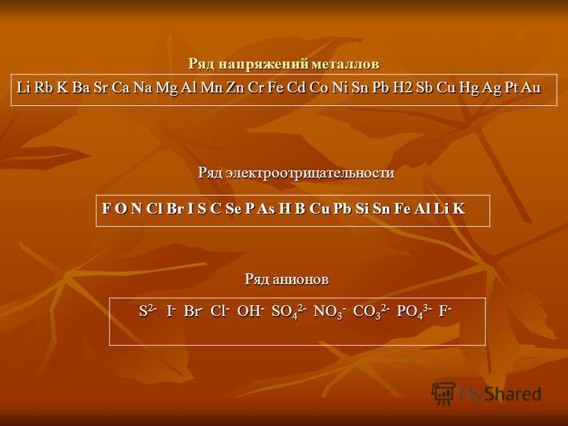 Ряд напряжений металлов Ряд электроотрицательности Ряд анионов Li Rb K Ba Sr Ca Na Mg Al Mn Zn Cr Fe Cd Co Ni Sn Pb H2 Sb Cu Hg Ag Pt Au F O N Cl Br I S C Se P As H B Cu Pb Si Sn Fe Al Li K S 2- I - Br - Cl - OH - SO 4 2- NO 3 - CO 3 2- PO 4 3- F - S