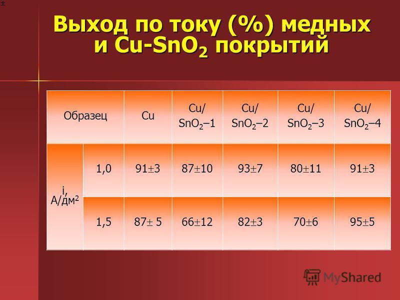 Выход по току (%) медных и Cu-SnO 2 покрытий ОбразецCu Cu/ SnO 2 –1 Cu/ SnO 2 –2 Cu/ SnO 2 –3 Cu/ SnO 2 –4 i, A/дм 2 1,0 91 387 1093 780 1191 3 1,5 87 566 1282 370 695 5
