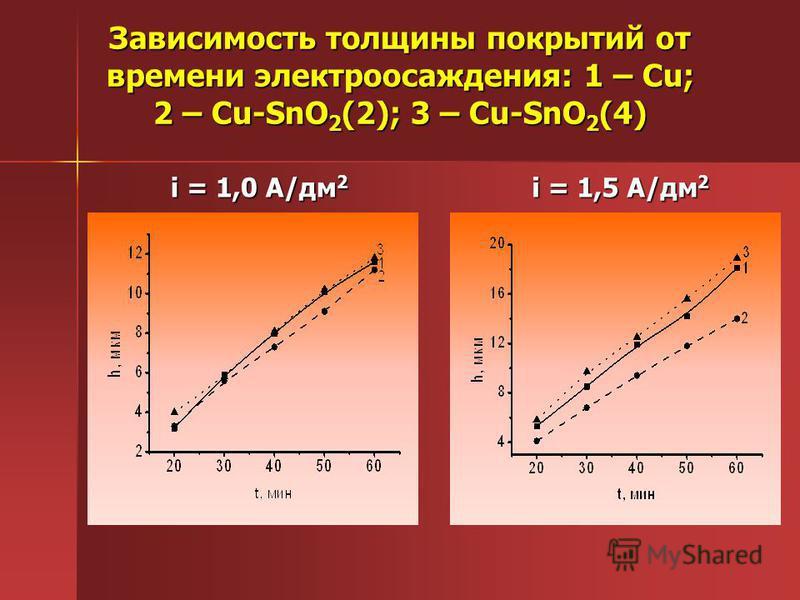Зависимость толщины покрытий от времени электроосаждения: 1 – Cu; 2 – Cu-SnO 2 (2); 3 – Cu-SnO 2 (4) i = 1,0 А/дм 2 i = 1,5 А/дм 2