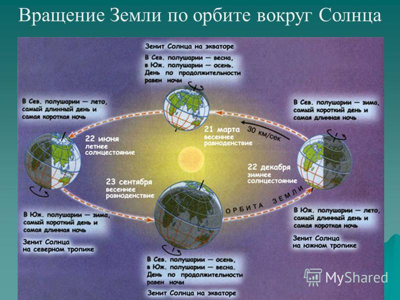 Вращение Земли по орбите вокруг Солнца