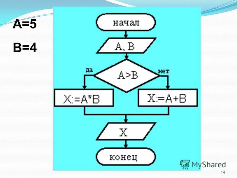 14 А=5 В=4
