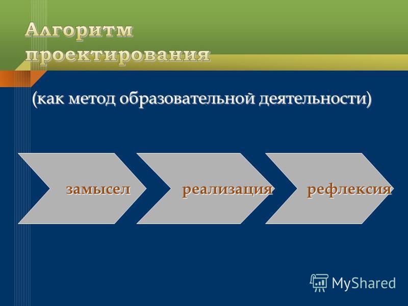 (как метод образовательной деятельности) замысел замысел реализация реализация рефлексия рефлексия