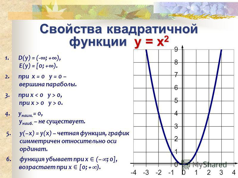 Свойства квадратичной функции y = x 2 6. функция убывает при х (– ; 0], возрастает при х [0; + ). 3. при х 0, при x > 0 у > 0. 4. у наим. = 0, у наиб. – не существует. 2. при х = 0 у = 0 – вершина параболы. 5.у(–х) = у(х) – четная функция, график сим