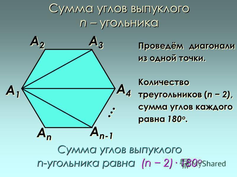 Сумма углов выпуклого n – угольника А1А1 А1А1 АnАn АnАn А4А4 А4А4 А3А3 А3А3 А2А2 А2А2 Проведём диагонали из одной точки. Количество треугольников ( n 2), сумма углов каждого равна 180 о. Сумма углов выпуклого n-угольника равна (n 2)· 180 о Сумма угло