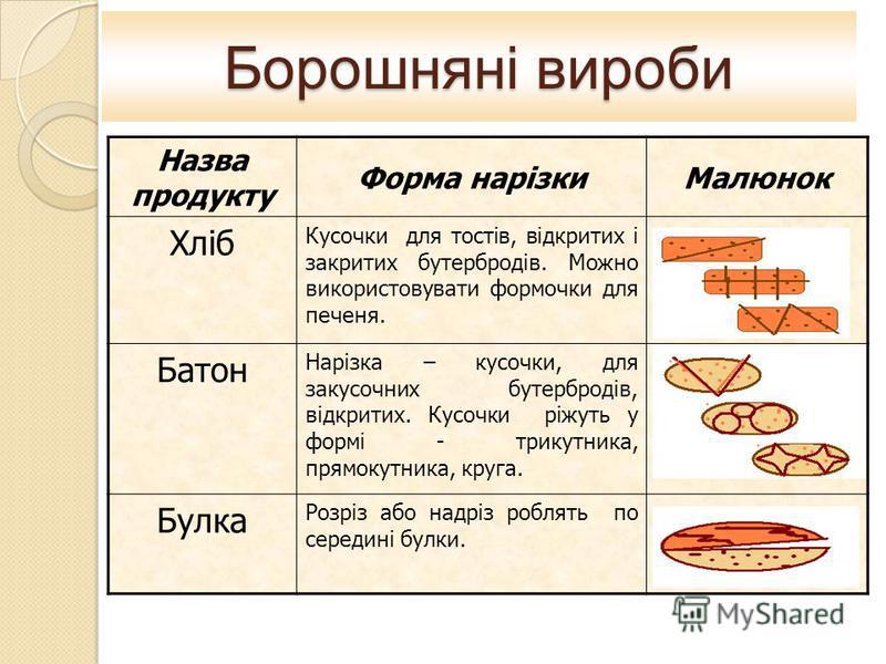 Борошняні вироби Назва продукту Форма нарізкиМалюнок Хліб Кусочки для тостів, відкритих і закритих бутербродів. Можно використовувати формочки для печеня. Батон Нарізка – кусочки, для закусочних бутербродів, відкритих. Кусочки ріжуть у формі - трикут