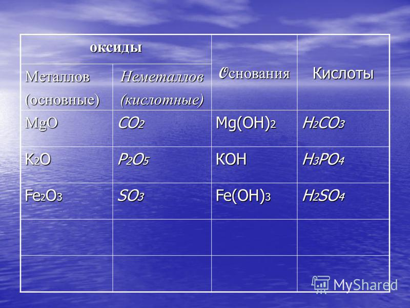 оксиды O снования Кислоты Металлов(основные)Неметаллов(кислотные) MgO CO 2 Мg(OH) 2 H 2 CO 3 K2OK2OK2OK2O P2O5P2O5P2O5P2O5 КOH H 3 PO 4 Fe 2 O 3 SO 3 Fe(OH) 3 H 2 SO 4