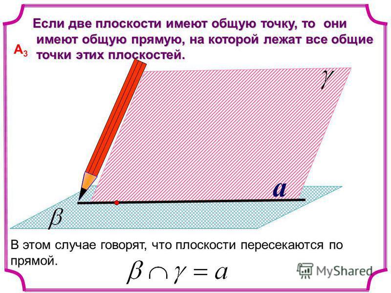 a Если две плоскости имеют общую точку, то они Если две плоскости имеют общую точку, то они имеют общую прямую, на которой лежат все общие имеют общую прямую, на которой лежат все общие точки этих плоскостей. точки этих плоскостей. В этом случае гово