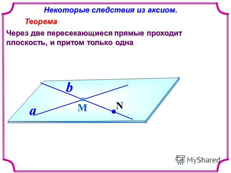 Некоторые следствия из аксиом. Некоторые следствия из аксиом. Теорема Теорема Через две пересекающиеся прямые проходит плоскость, и притом только одна Мa b N