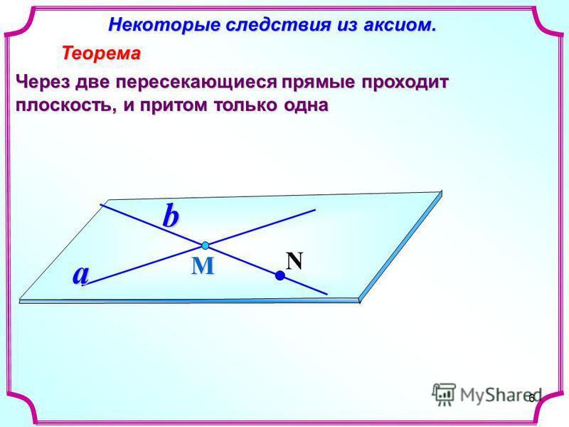 6 Некоторые следствия из аксиом. Некоторые следствия из аксиом. Теорема Теорема Через две пересекающиеся прямые проходит плоскость, и притом только одна Мa b N