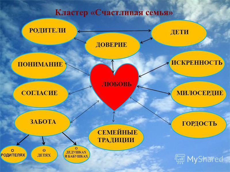 Кластер «Счастливая семья» ИСКРЕННОСТЬМИЛОСЕРДИЕ ГОРДОСТЬ СЕМЕЙНЫЕ ТРАДИЦИИ ПОНИМАНИЕСОГЛАСИЕ ЗАБОТА О РОДИТЕЛЯХ О ДЕТЯХ О ДЕДУШКАХ И БАБУШКАХ РОДИТЕЛИ ДЕТИ ДОВЕРИЕ ЛЮБОВЬ