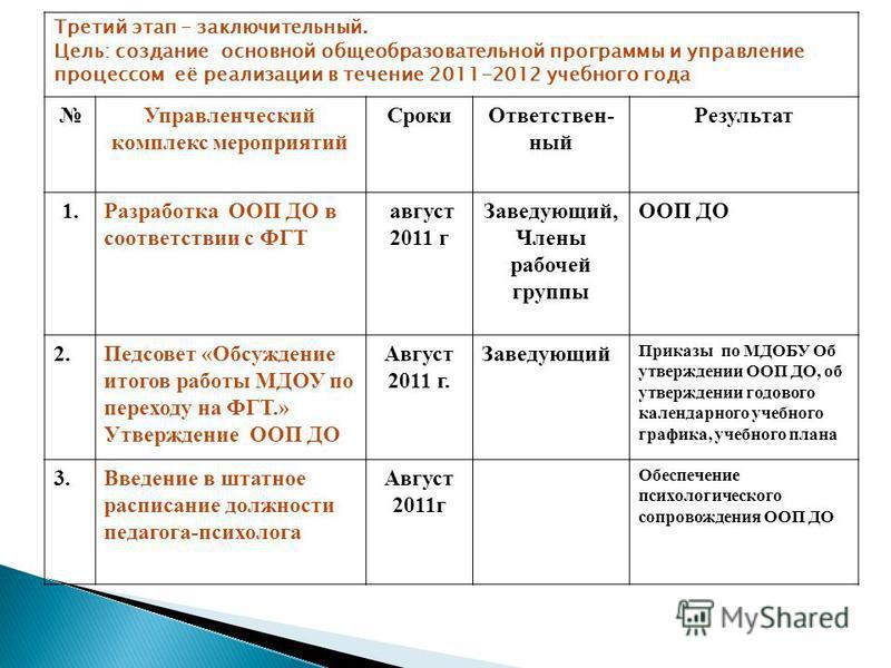 Третий этап – заключительный. Цель: создание основной общеобразовательной программы и управление процессом её реализации в течение 2011-2012 учебного года Управленческий комплекс мероприятий Сроки Ответствен- ный Результат 1. Разработка ООП ДО в соот