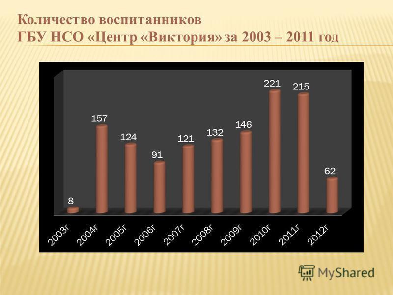 Количество воспитанников ГБУ НСО «Центр «Виктория» за 2003 – 2011 год
