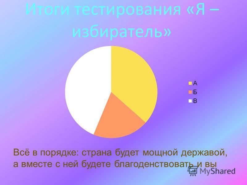 Итоги тестирования «Я – избиратель» Всё в порядке: страна будет мощной державой, а вместе с ней будете благоденствовать и вы