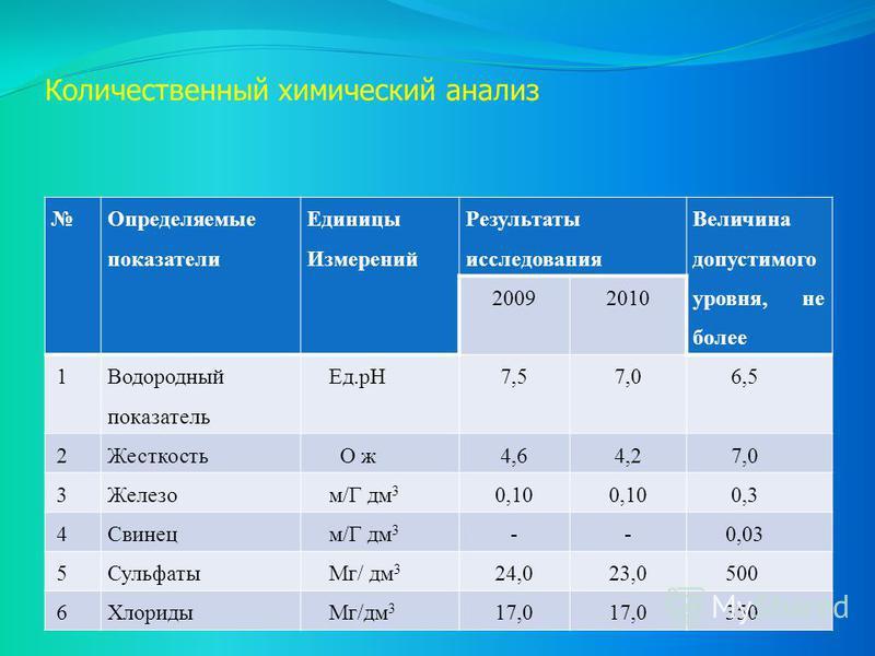 Количественный химический анализ Определяемые показатели Единицы Измерений Результаты исследования Величина допустимого уровня, не более 20092010 1 Водородный показатель Ед.pH7,57,0 6,5 2Жесткость О ж 4,64,2 7,0 3Железо м/Г дм 3 0,10 0,3 4Свинец м/Г