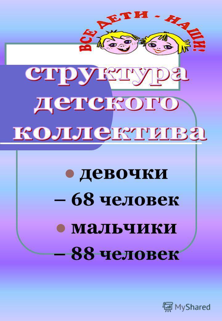 девочки – 68 человек мальчики – 88 человек