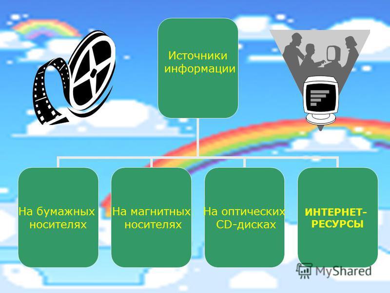 Источники информации На бумажных носителях На магнитных носителях На оптических CD-дисках ИНТЕРНЕТ- РЕСУРСЫ