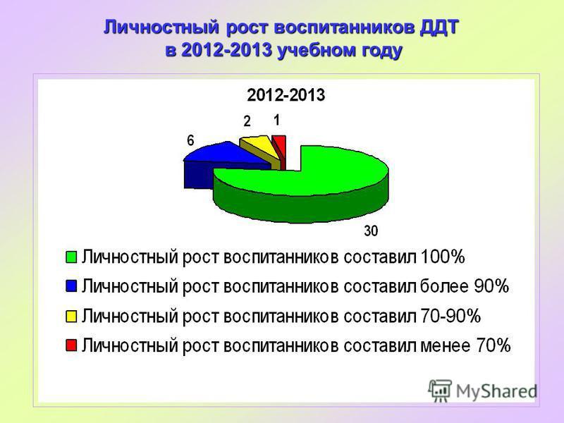 Личностный рост воспитанников ДДТ в 2012-2013 учебном году