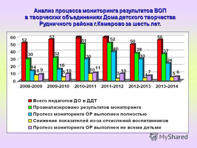 Анализ процесса мониторинга результатов ВОП в творческих объединениях Дома детского творчества Рудничного района г.Кемерово за шесть лет.